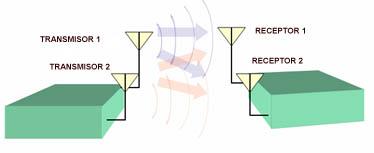 Estándar IEEE 802.11 ac Wave 2 o WiFi 5G  Mimo_02