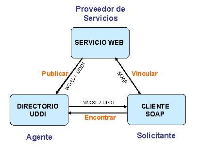 Xml donde empiezan los servicios web for Arquitectura orientada a servicios
